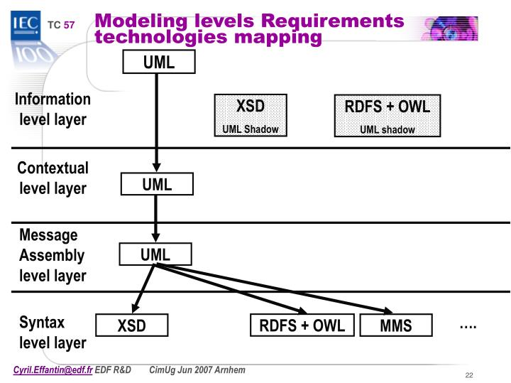 Modeling levels Requirements