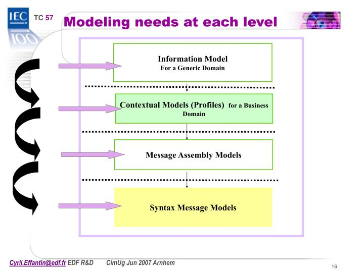 Modeling needs at each level