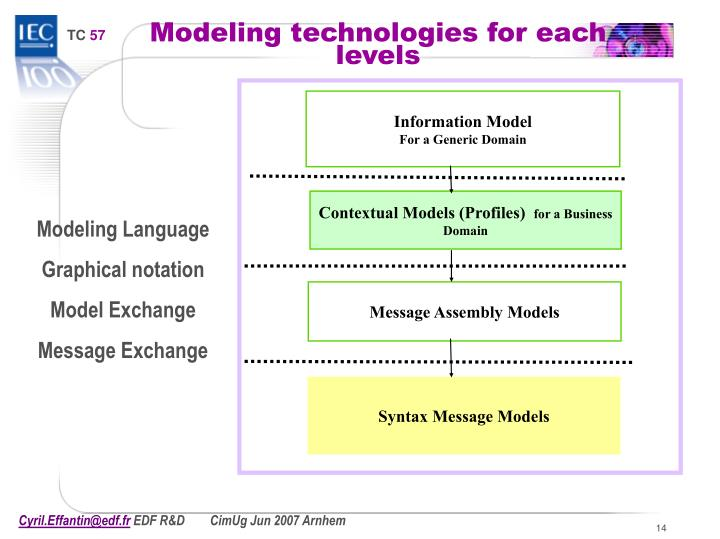 Modeling technologies for each levels