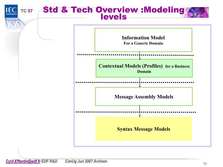 Std & Tech Overview :Modeling levels