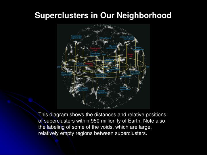 Superclusters in Our Neighborhood