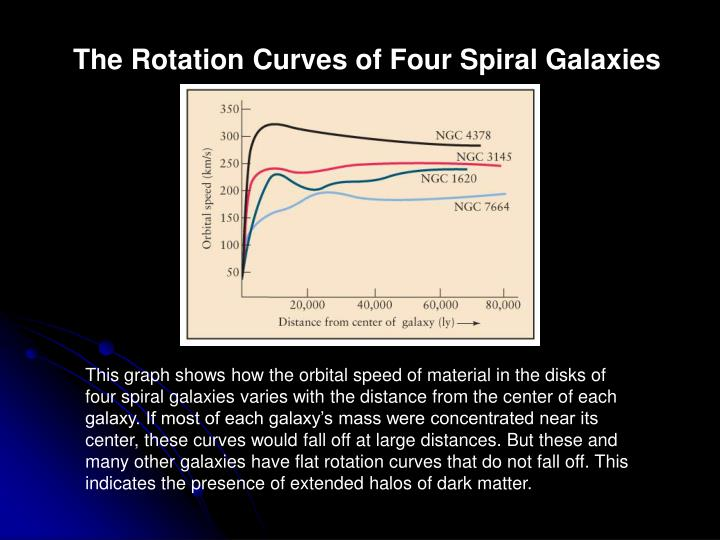 The Rotation Curves of Four Spiral Galaxies