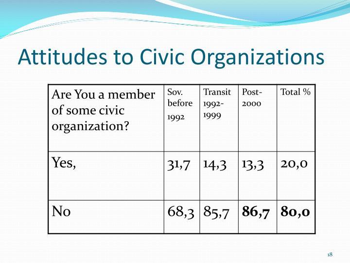 Attitudes to Civic Organizations