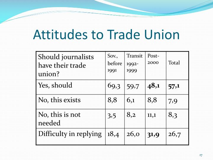 Attitudes to Trade Union