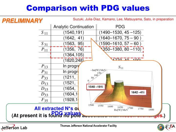 Comparison with PDG values