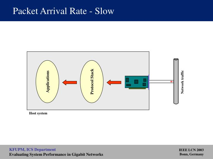 Packet Arrival Rate - Slow