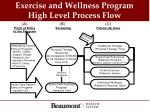 exercise and wellness program high level process flow