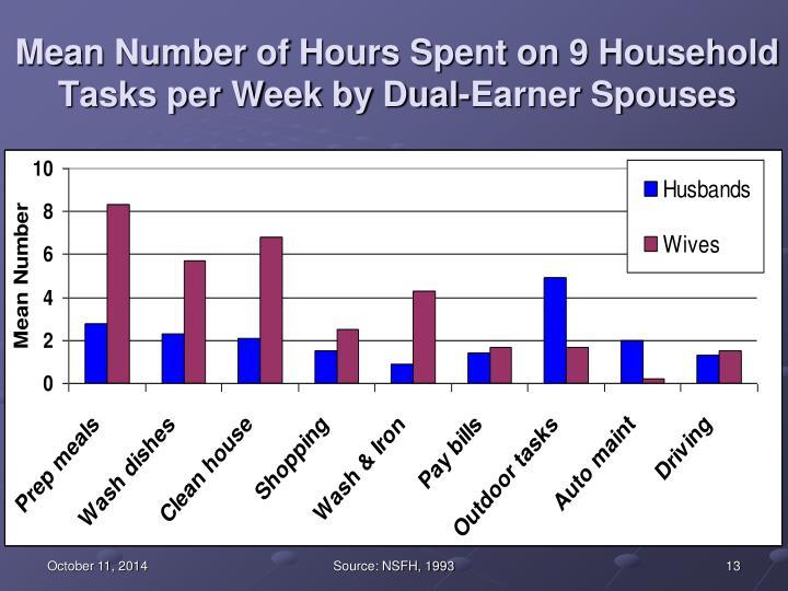 Mean Number of Hours Spent on 9 Household Tasks per Week by Dual-Earner Spouses