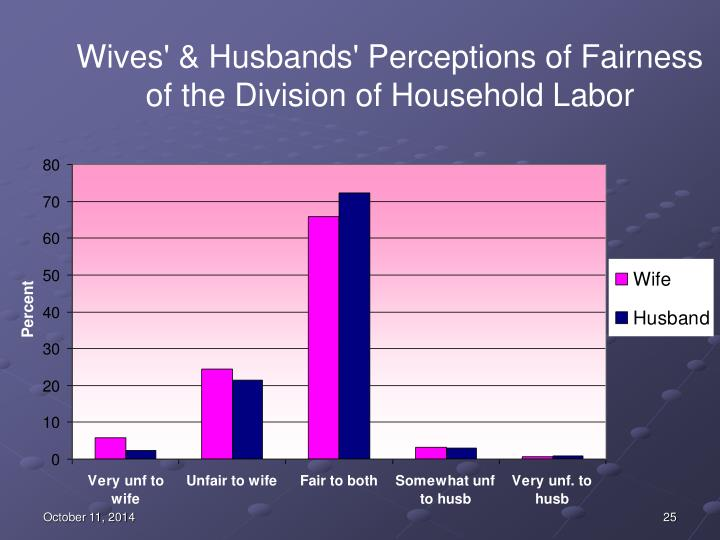 Wives' & Husbands' Perceptions of Fairness of the Division of Household Labor