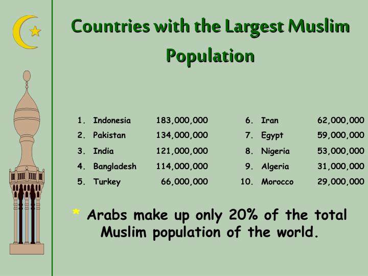 Countries with the Largest Muslim Population