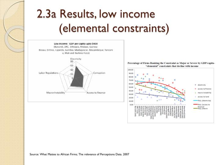 2.3a Results, low income