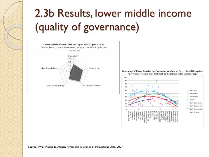 2.3b Results, lower middle income