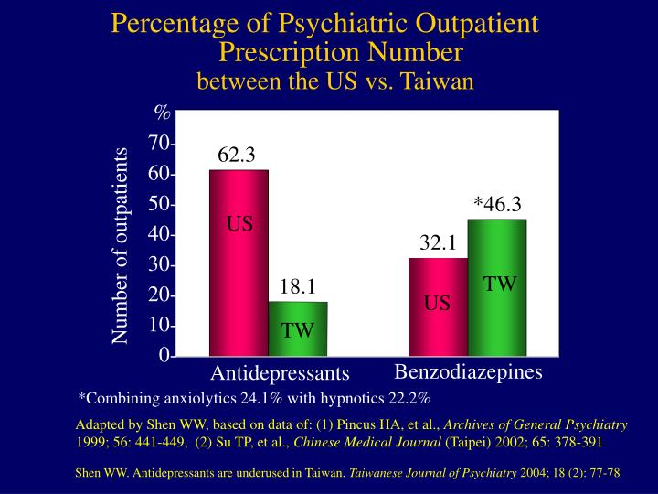 Percentage of Psychiatric Outpatient