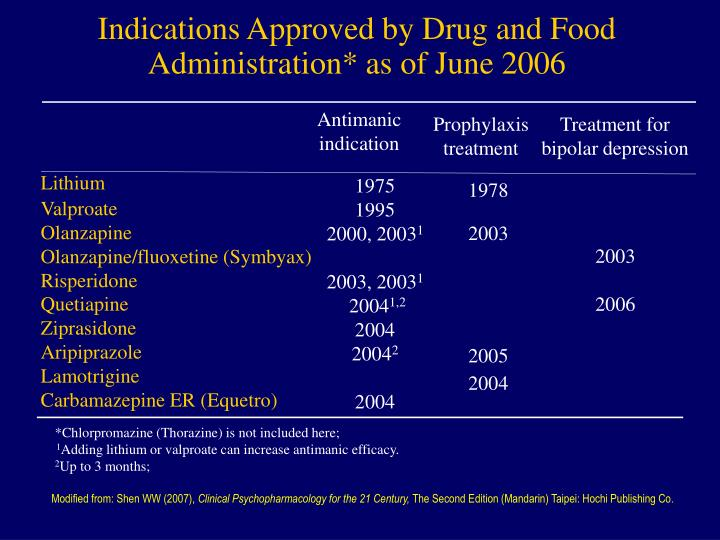 Indications Approved by Drug and Food Administration* as of June 2006