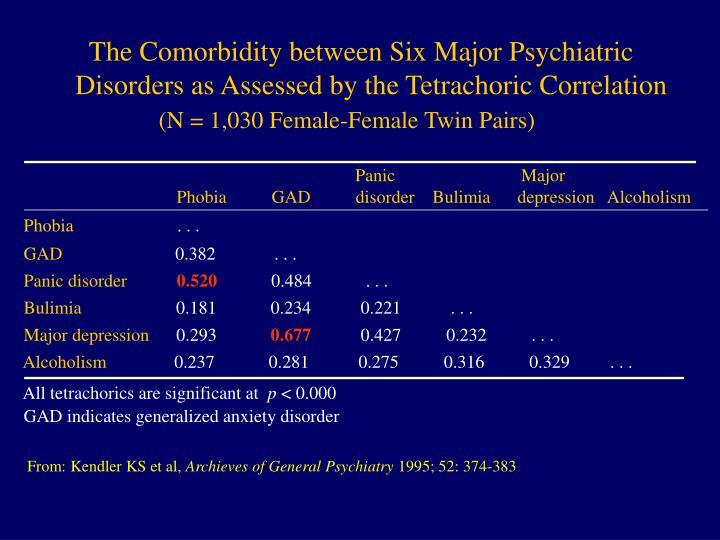 The Comorbidity between Six Major Psychiatric