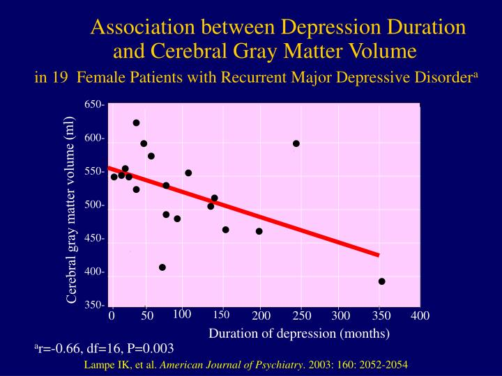 Association between Depression Duration