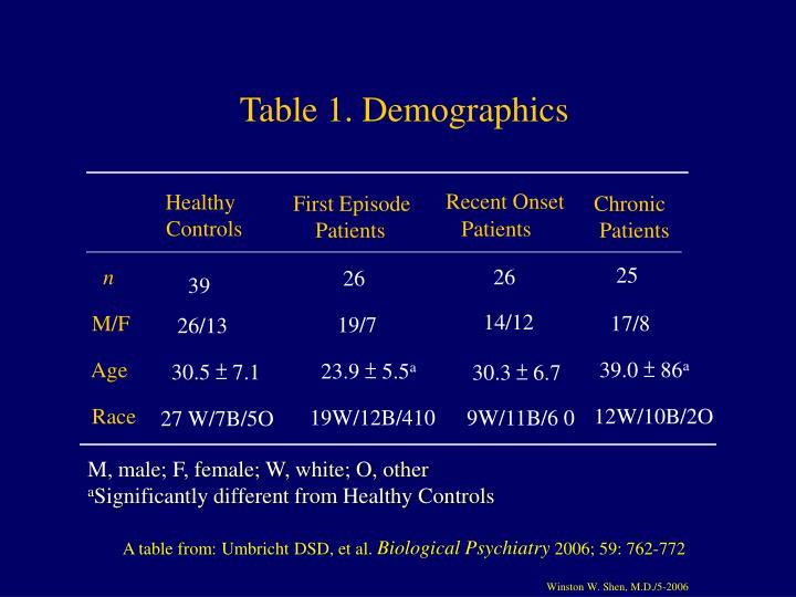 Table 1. Demographics