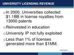 university licensing revenue