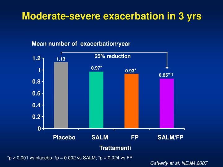 Moderate-severe exacerbation in 3 yrs