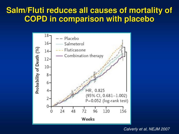 Salm/Fluti reduces all causes of mortality of COPD in comparison with placebo
