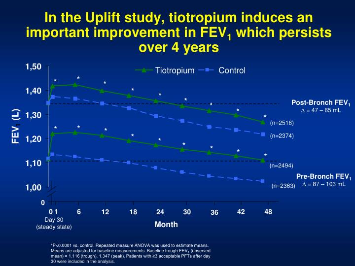 In the Uplift study, tiotropium induces an important improvement in FEV