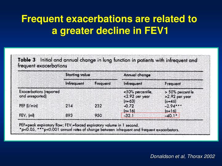 Frequent exacerbations are related to