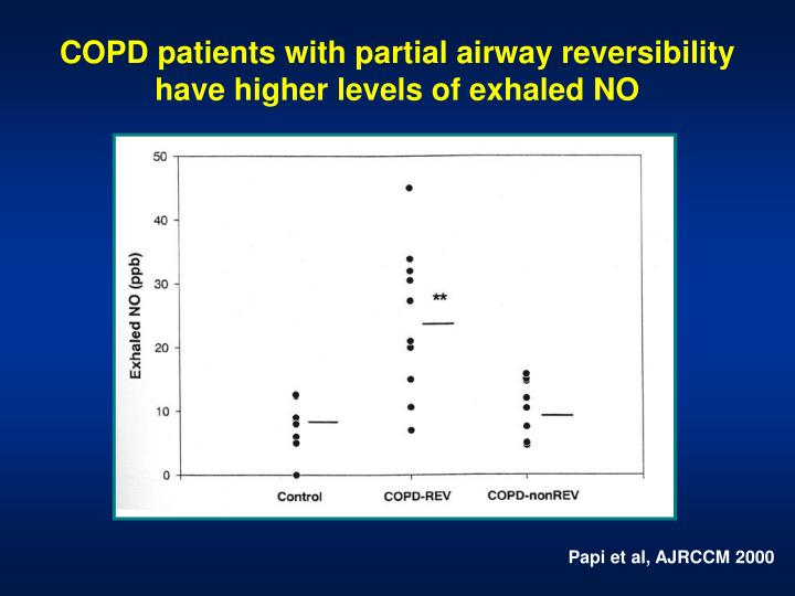 COPD patients with partial airway reversibility