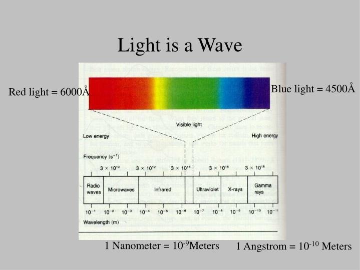 Light is a wave