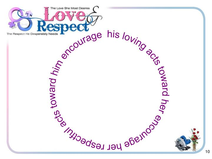 his loving acts toward her encourage her respectful acts toward him encourage