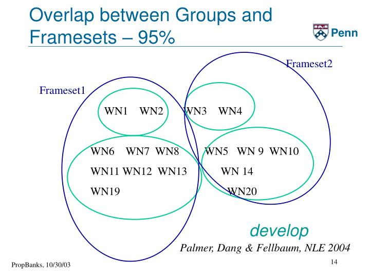 Overlap between Groups and Framesets – 95%