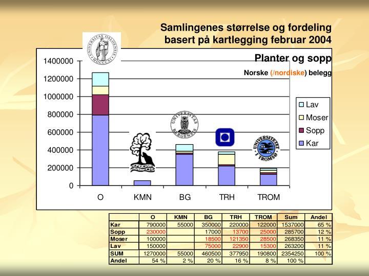 Samlingenes størrelse og fordeling basert på kartlegging februar 2004