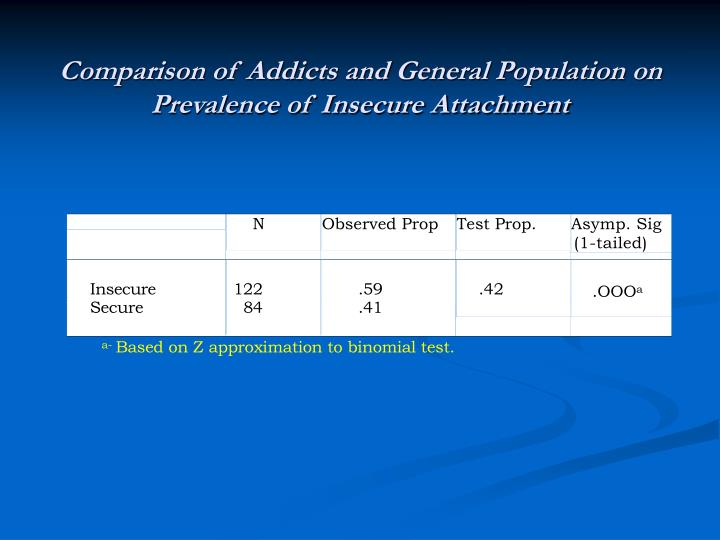 Comparison of Addicts and General Population on Prevalence of Insecure Attachment