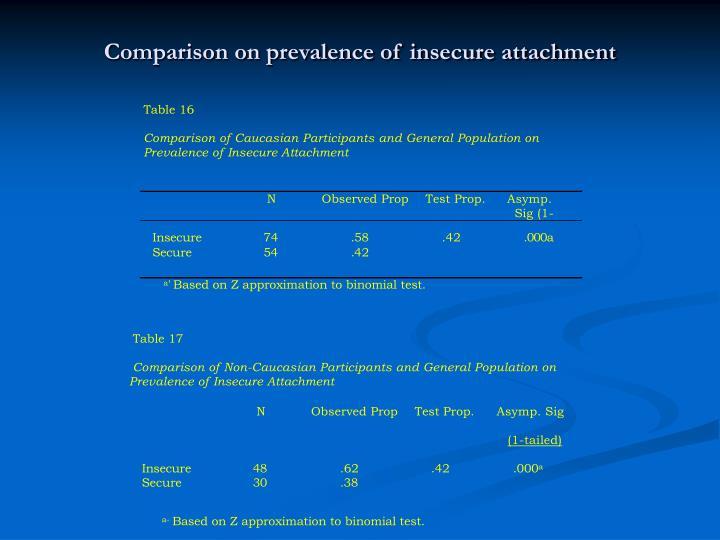 Comparison on prevalence of insecure attachment