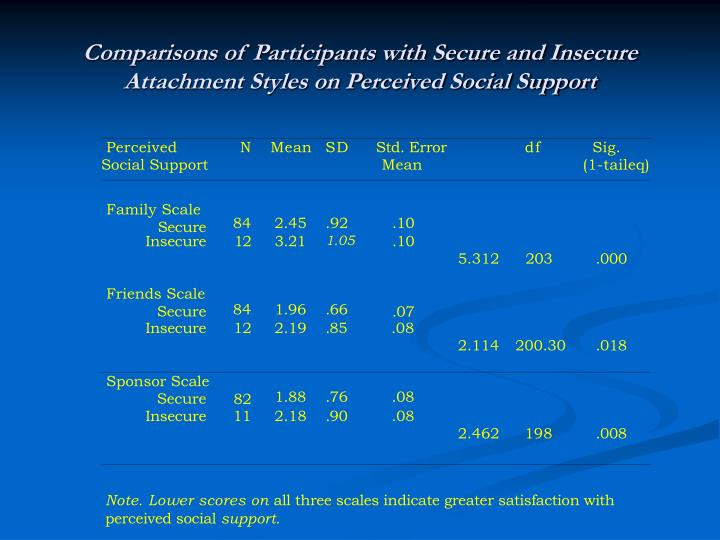 Comparisons of Participants with Secure and Insecure Attachment Styles on Perceived Social Support