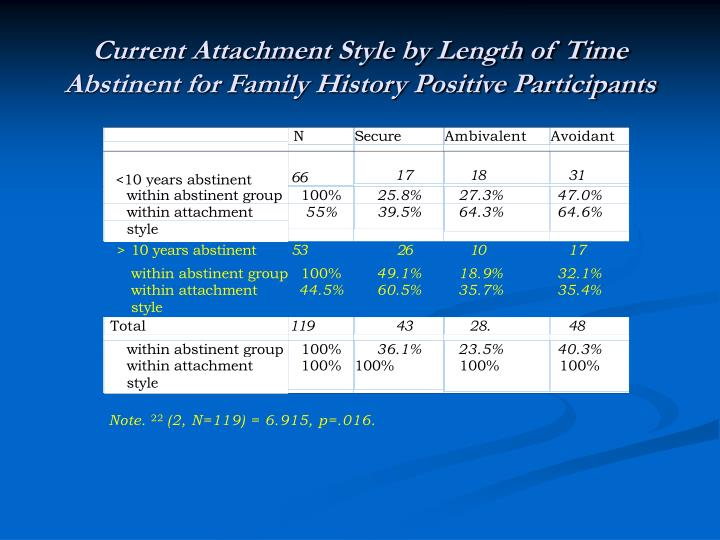 Current Attachment Style by Length of Time Abstinent for Family History Positive Participants