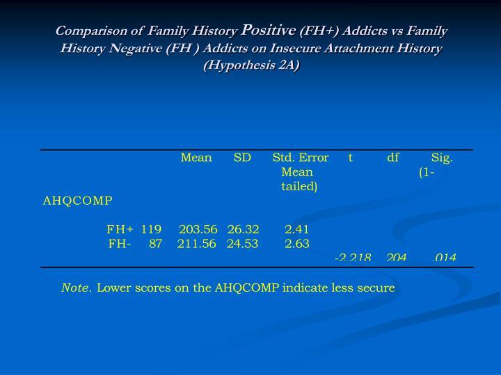 Comparison of Family History