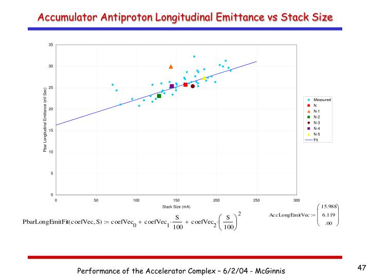 Accumulator Antiproton Longitudinal Emittance vs Stack Size