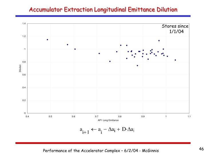 Accumulator Extraction Longitudinal Emittance Dilution