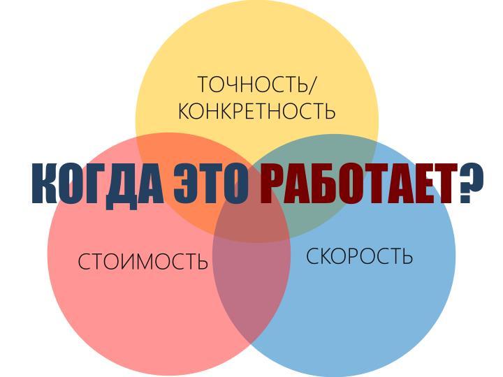 ТОЧНОСТЬ/