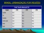 brasil urbaniza o por regi es