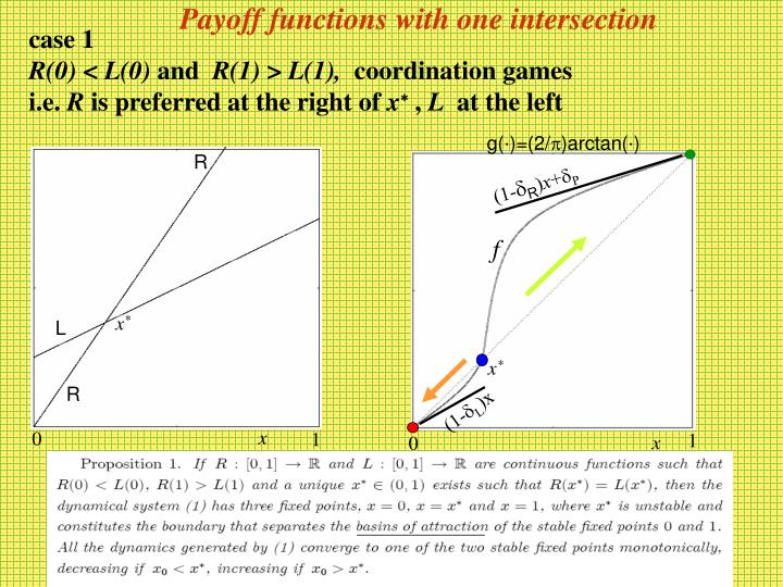 Payoff functions with one intersection