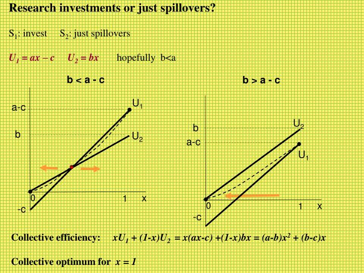 Research investments or just spillovers?
