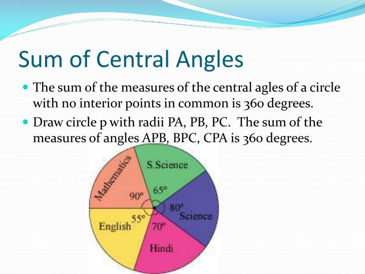 Sum of central angles