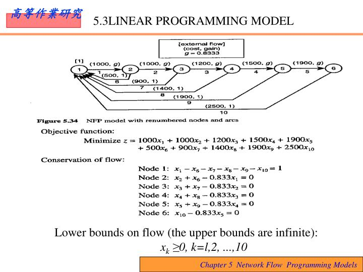5.3LINEAR PROGRAMMING MODEL