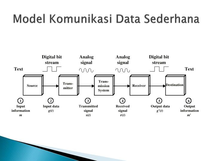 Ppt model komunikasi powerpoint presentation id5398065 model komunikasi data sederhana ccuart