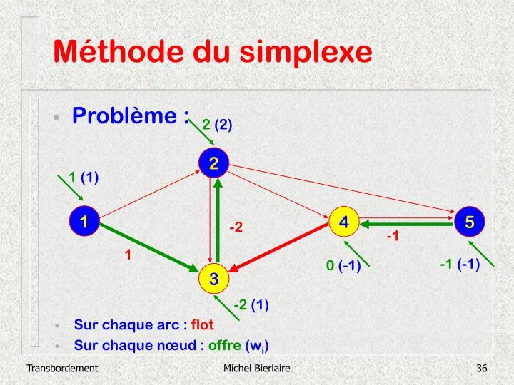 Méthode du simplexe