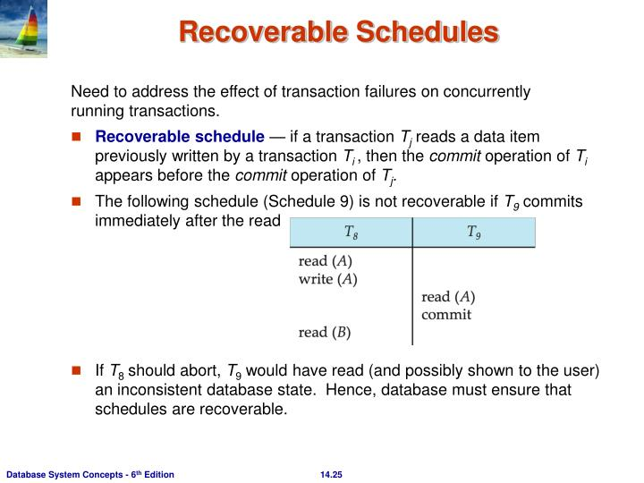 Recoverable Schedules