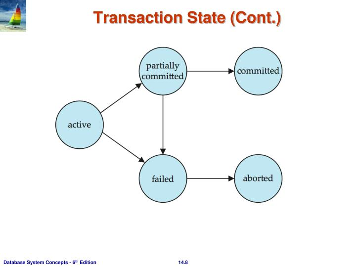 Transaction State (Cont.)