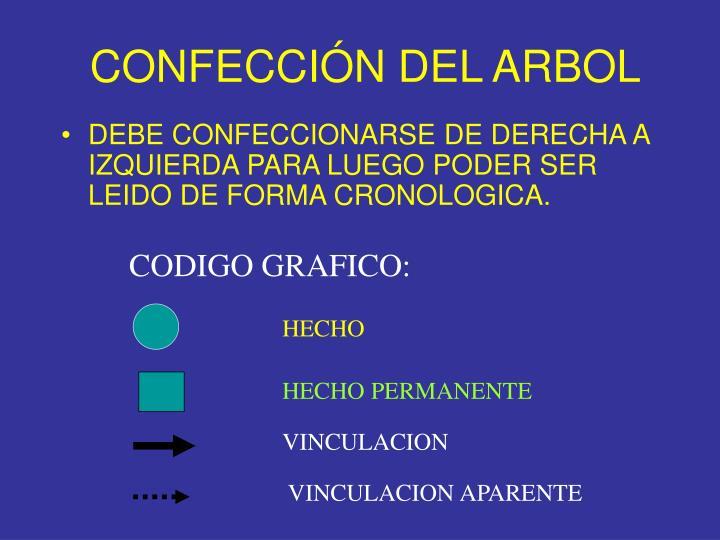 CONFECCIÓN DEL ARBOL