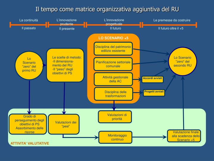 Il tempo come matrice organizzativa aggiuntiva del RU